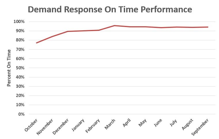 Demand Response On Time Performance FY 17.JPG