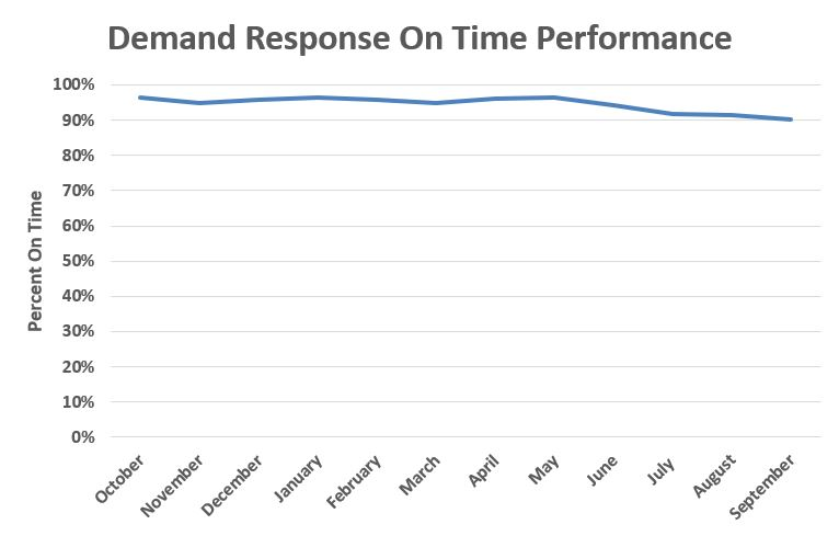 Demand Response On Time Performance FY 18_3.JPG