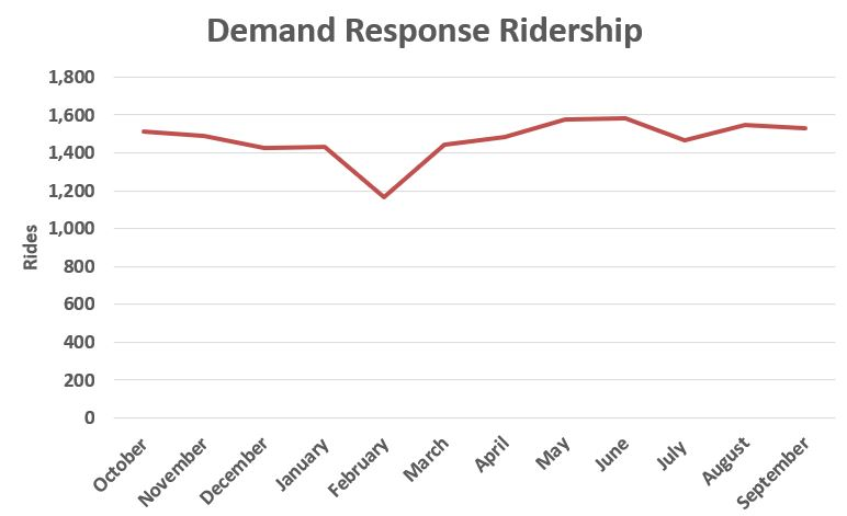 Demand Response Ridership FY 17.JPG