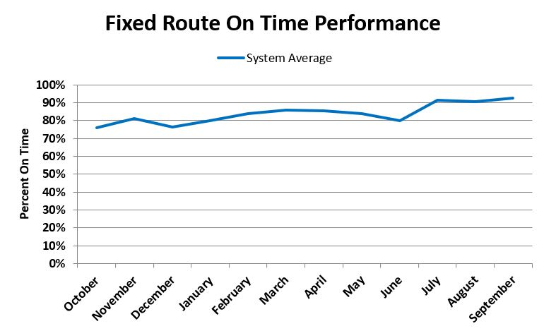 Fixed Route On Time Performance FY 18_3.JPG