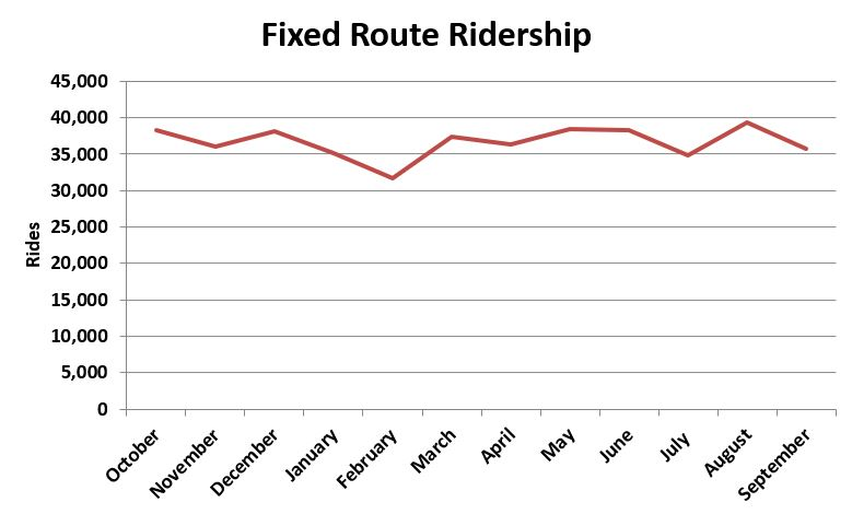 Fixed Route Ridership FY 17.JPG