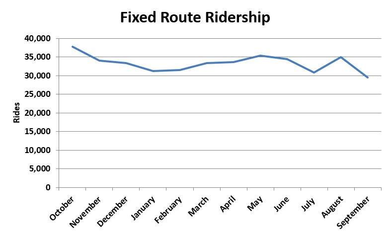 Fixed Route Ridership FY 18-3.JPG