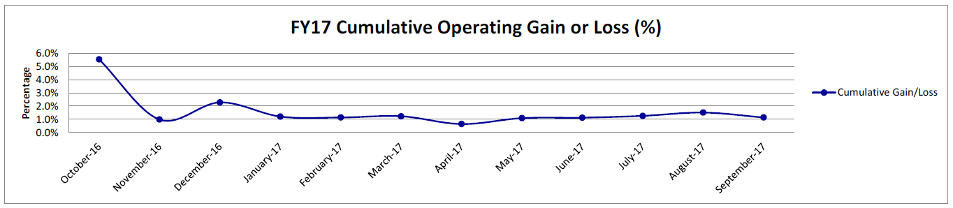 FY2017 Cumulative Operating Gain or Loss Chart