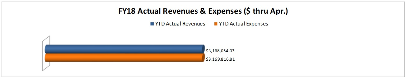 FY18 Actual Revenues and Expenses thru Apr-18.jpg