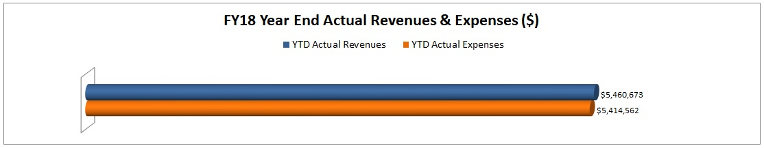 FY18 Actual Revenues & Expenses thru Year End